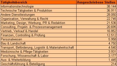 chart_js24_2009_01_taetigkeit