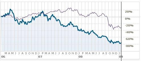 Kursentwicklung Monster Worldwide (blau)  seit 2006 im Vergleich zum NASDAQ-Index (violett) (Quelle: Reuters)