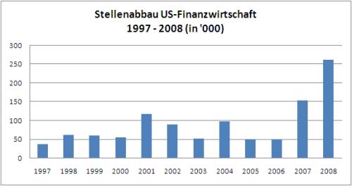 Stellenabbau    in der US Finanzwirtschaft 1997-2008. Quelle: Challenger, Gray, Christmas. Grafik: Crosswater Systems